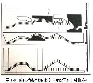 针织无缝面料主要组织结构的编织原理