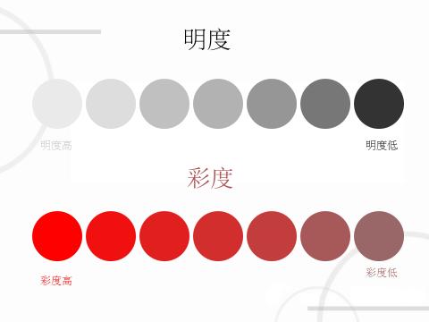 即色彩的名字; l明度:色彩的明暗程度; l纯度:色彩的鲜浊